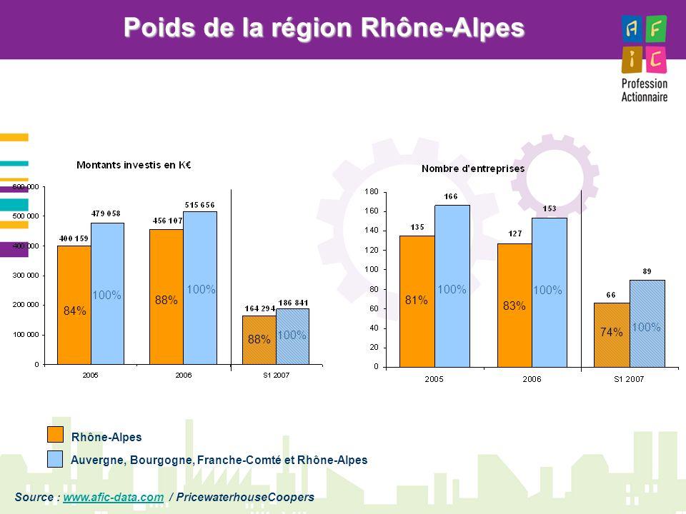 Poids de la région Rhône-Alpes