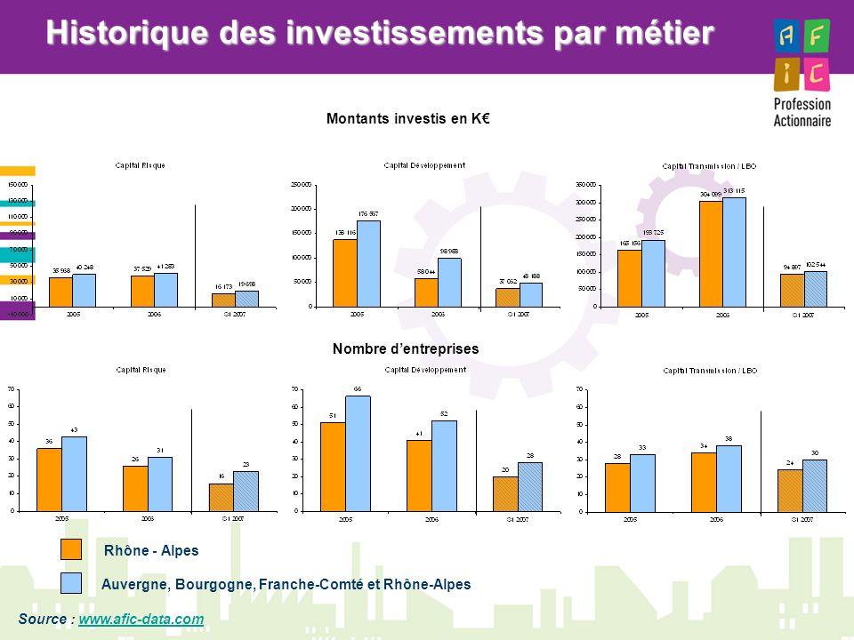 Historique des investissements par métier Montants investis en K€