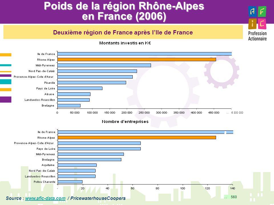 Poids de la région Rhône-Alpes en France (2006)