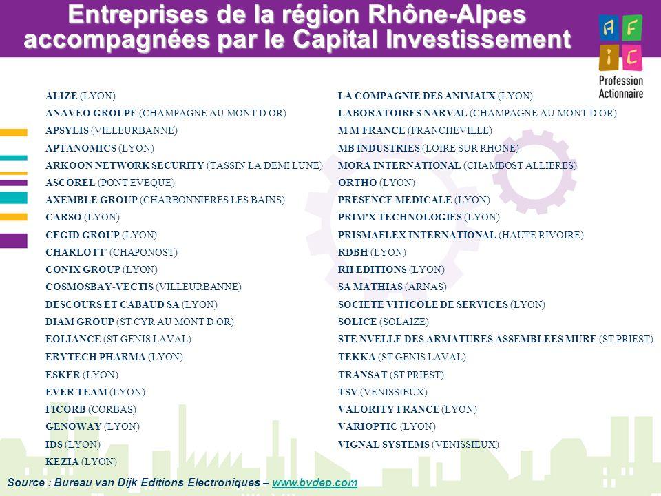 Entreprises de la région Rhône-Alpes accompagnées par le Capital Investissement