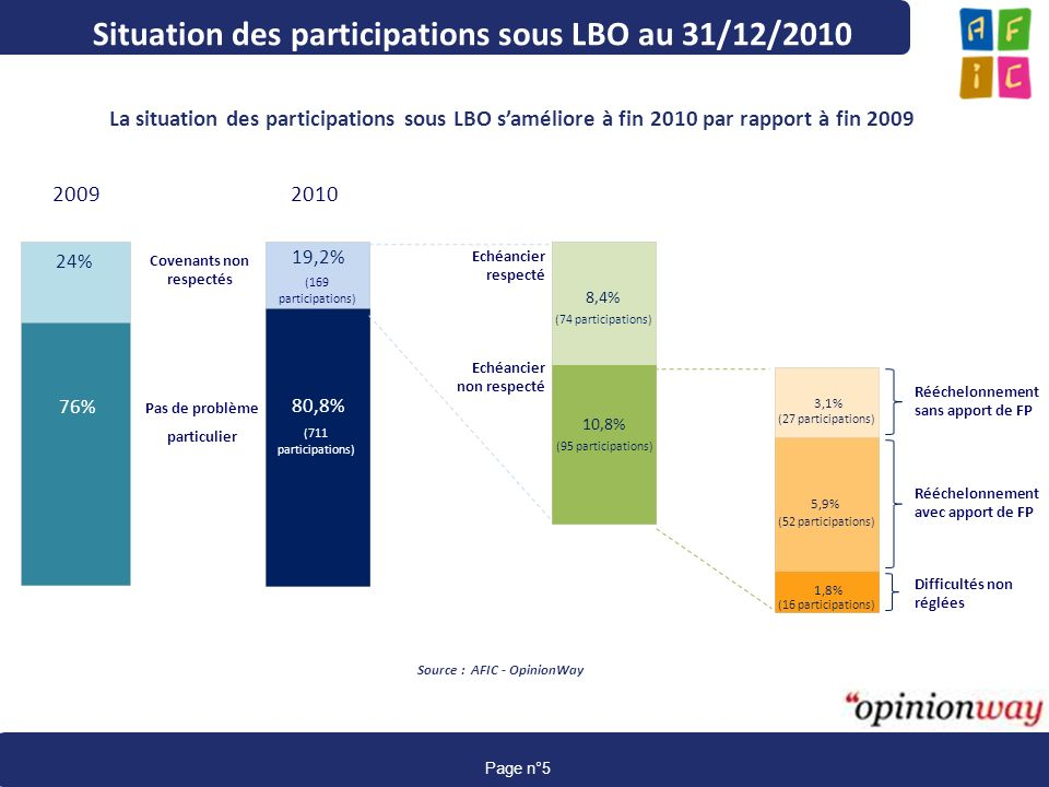 Situation des participations sous LBO au 31/12/2010