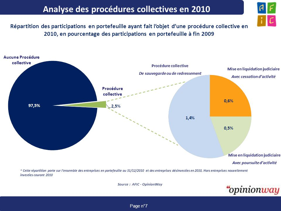 Analyse des procédures collectives en 2010