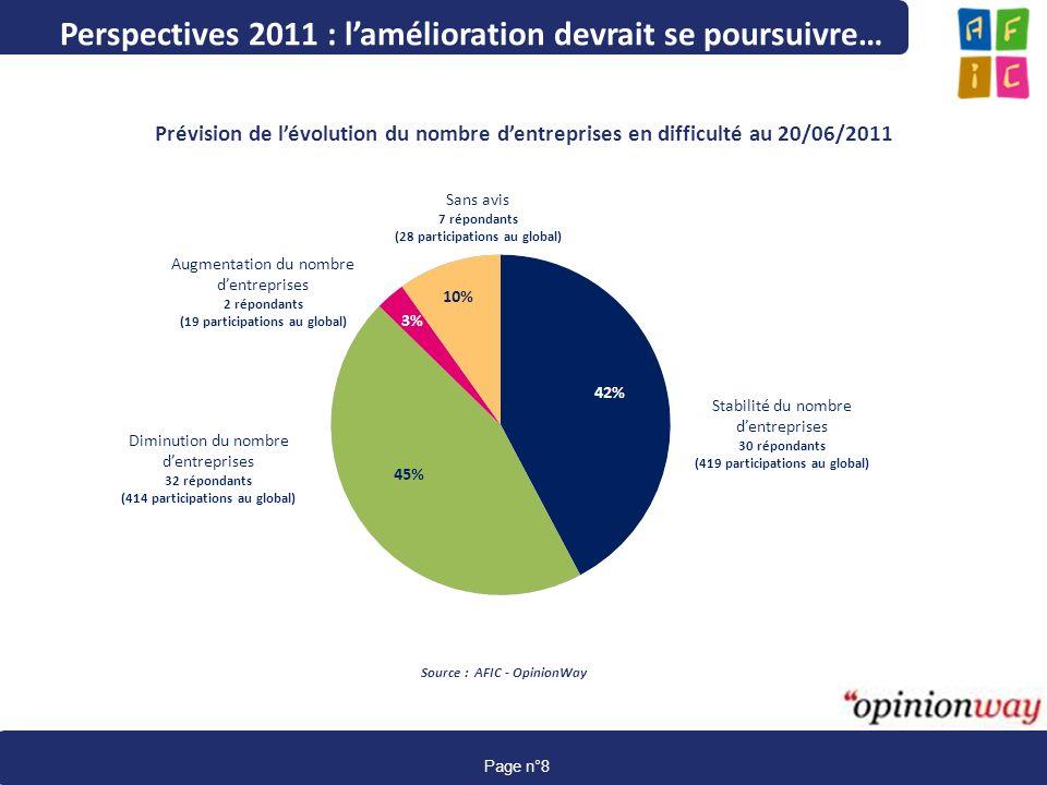Perspectives 2011 : l'amélioration devrait se poursuivre…