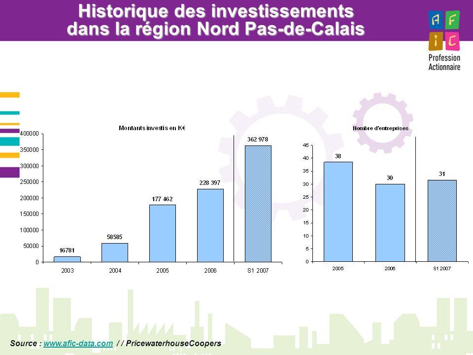 Historique des investissements dans la région Nord Pas-de-Calais