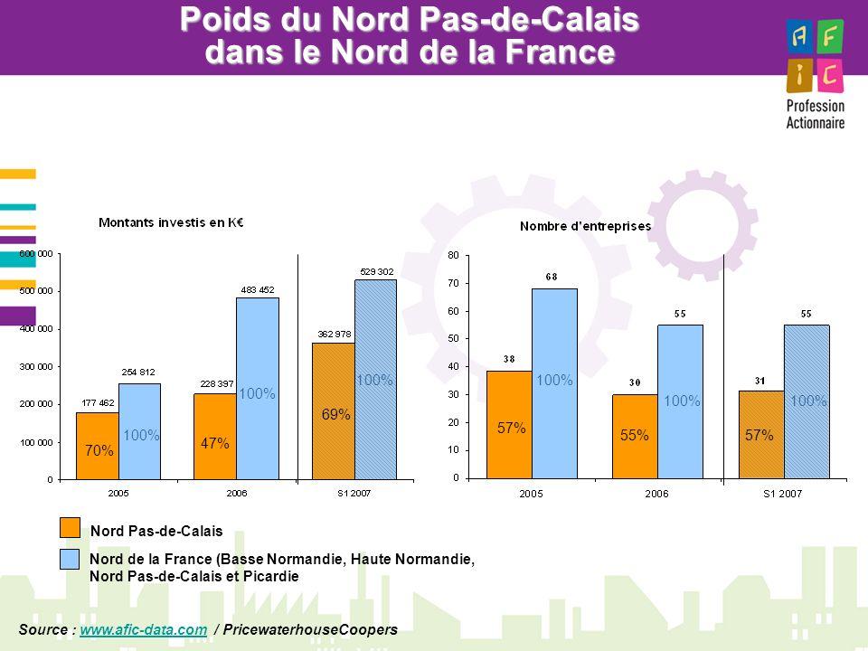 Poids du Nord Pas-de-Calais dans le Nord de la France