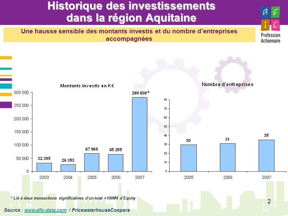 Historique des investissements dans la région Aquitaine