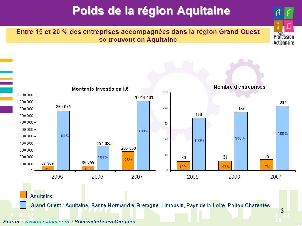 Poids de la région Aquitaine