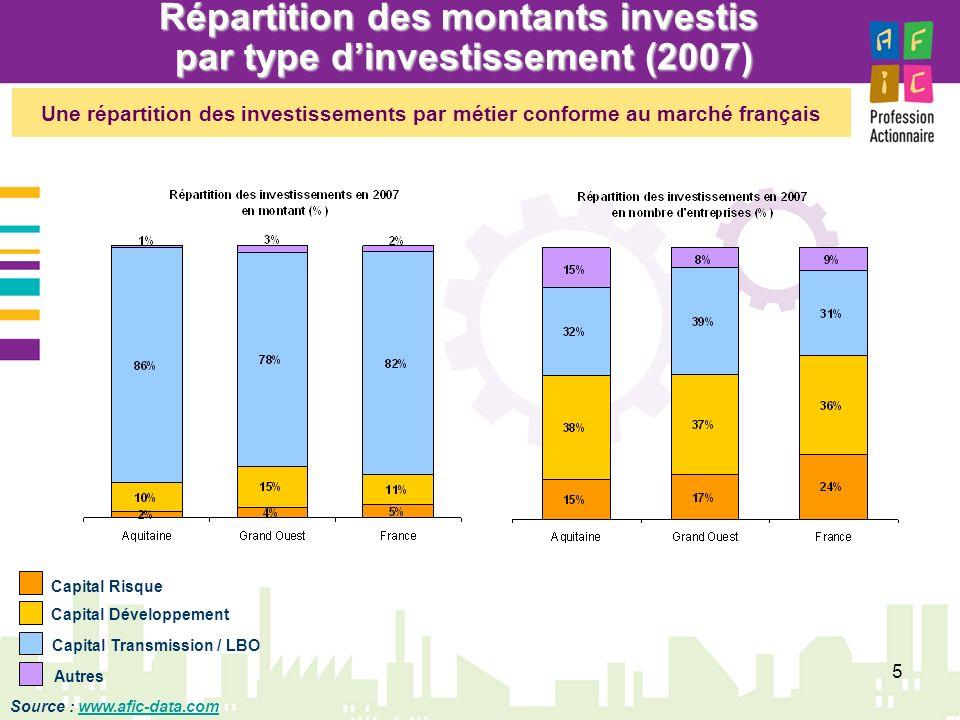 Répartition des montants investis par type d'investissement (2007)