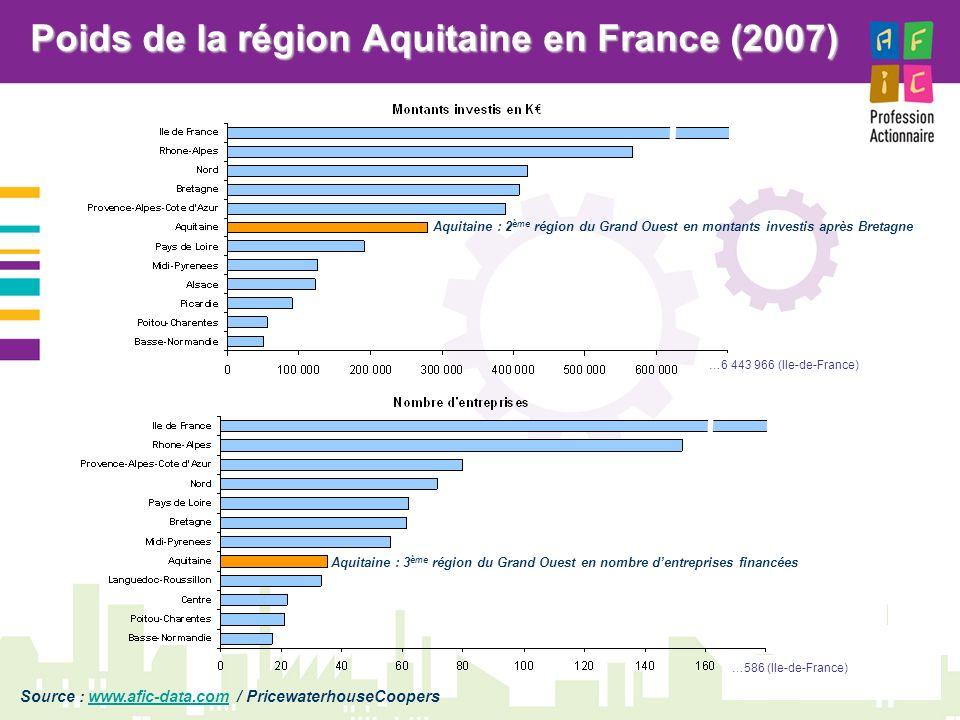 Poids de la région Aquitaine en France (2007)