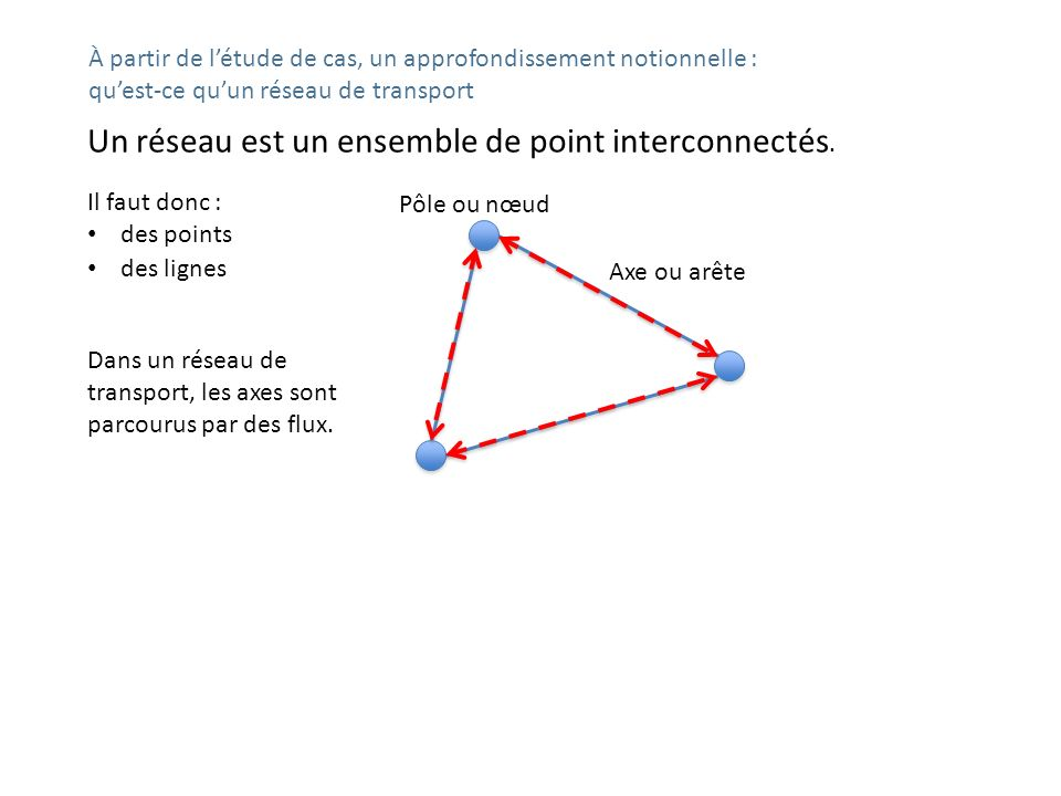 Un réseau est un ensemble de point interconnectés.