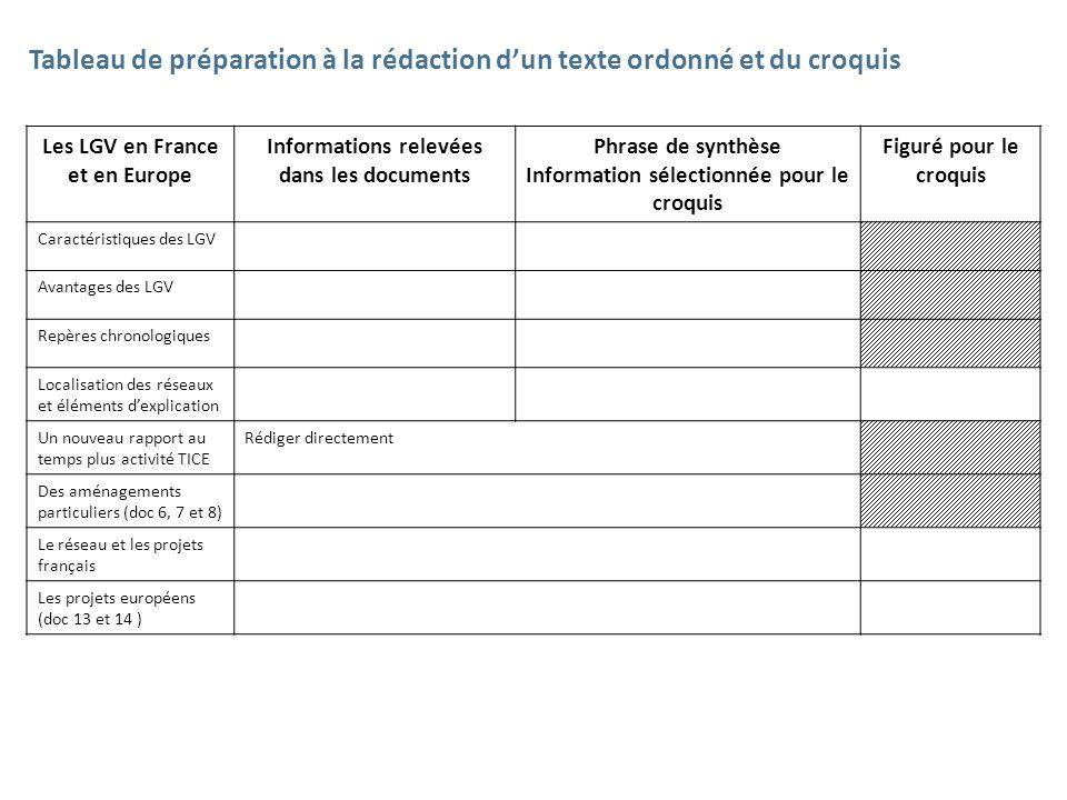 Tableau de préparation à la rédaction d'un texte ordonné et du croquis