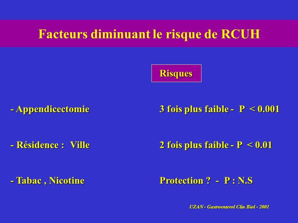 Facteurs diminuant le risque de RCUH