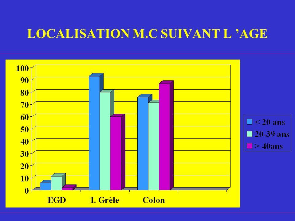 LOCALISATION M.C SUIVANT L 'AGE