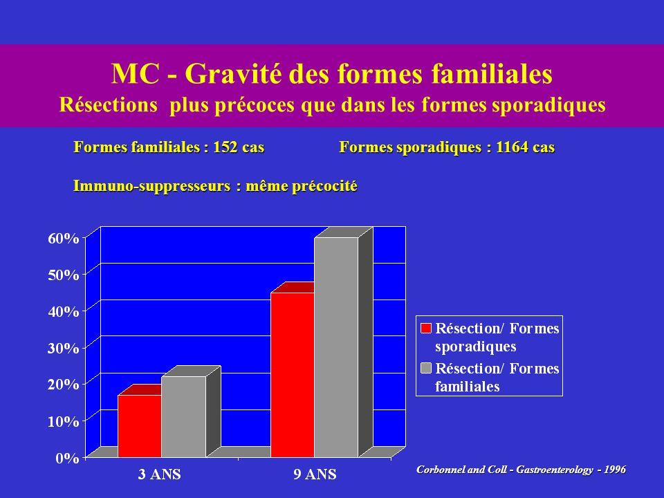 MC - Gravité des formes familiales Résections plus précoces que dans les formes sporadiques