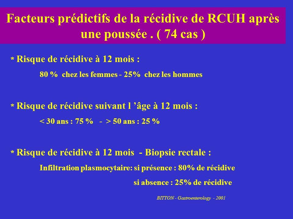 Facteurs prédictifs de la récidive de RCUH après une poussée