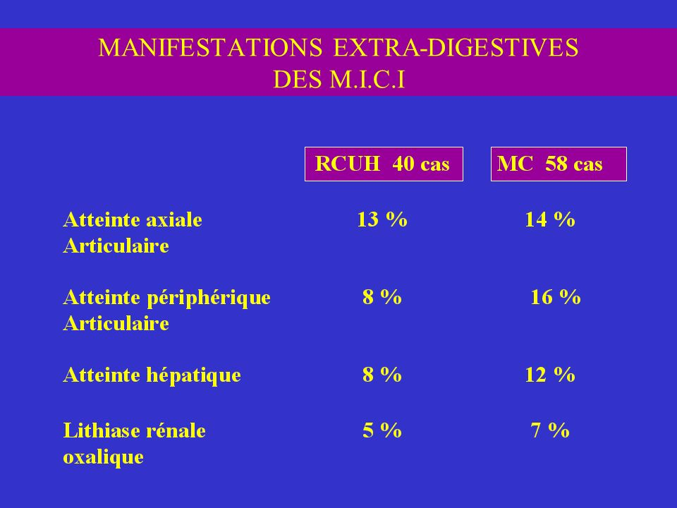 MANIFESTATIONS EXTRA-DIGESTIVES DES M.I.C.I