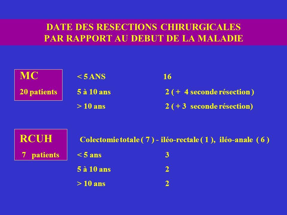 DATE DES RESECTIONS CHIRURGICALES PAR RAPPORT AU DEBUT DE LA MALADIE