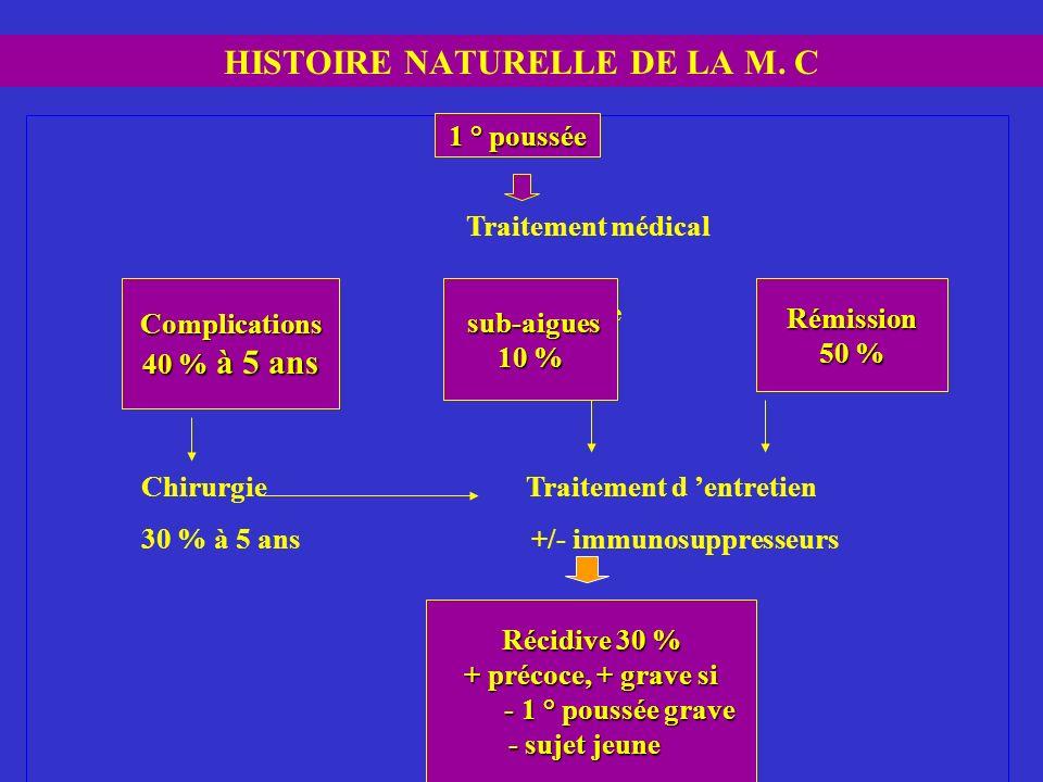 HISTOIRE NATURELLE DE LA M. C