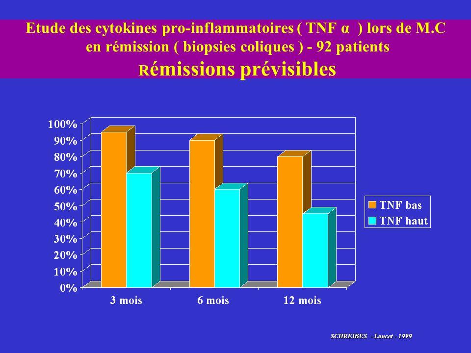 Etude des cytokines pro-inflammatoires ( TNF α ) lors de M