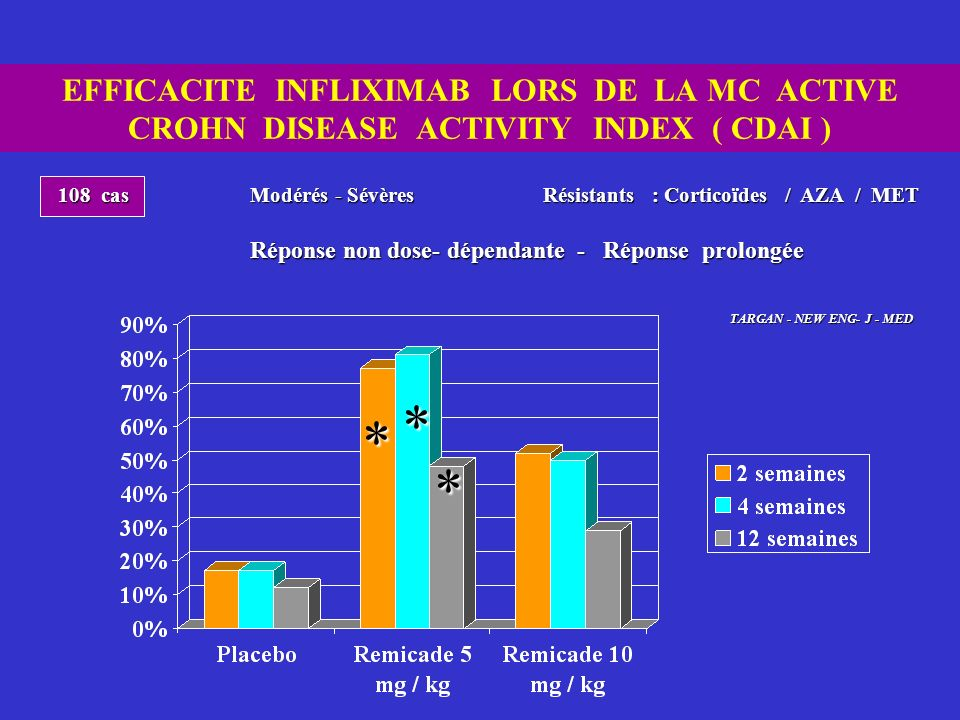 EFFICACITE INFLIXIMAB LORS DE LA MC ACTIVE CROHN DISEASE ACTIVITY INDEX ( CDAI )