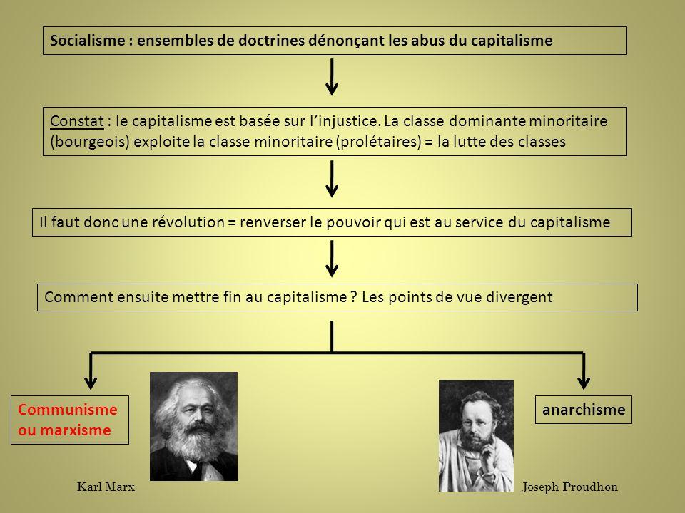 Socialisme : ensembles de doctrines dénonçant les abus du capitalisme