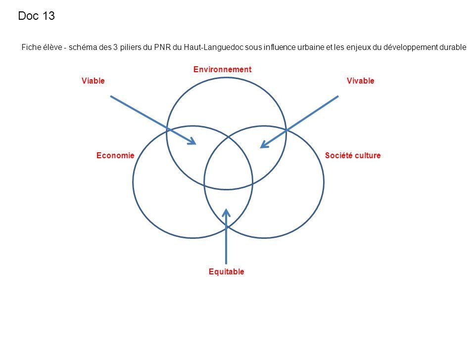 Doc 13Fiche élève - schéma des 3 piliers du PNR du Haut-Languedoc sous influence urbaine et les enjeux du développement durable.
