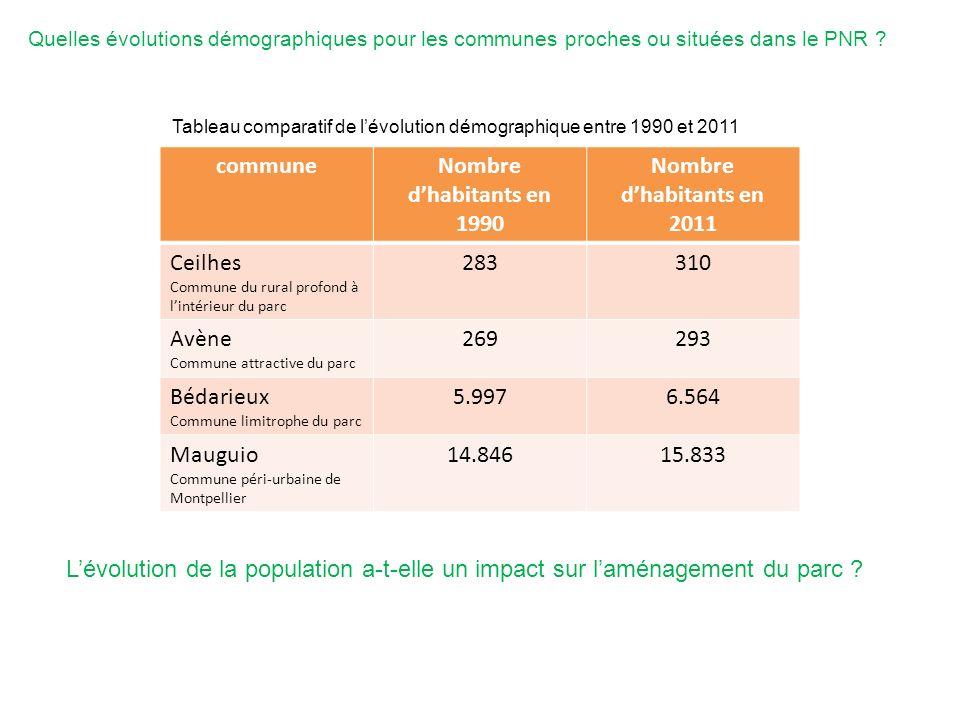 commune Nombre d'habitants en 1990 Nombre d'habitants en 2011