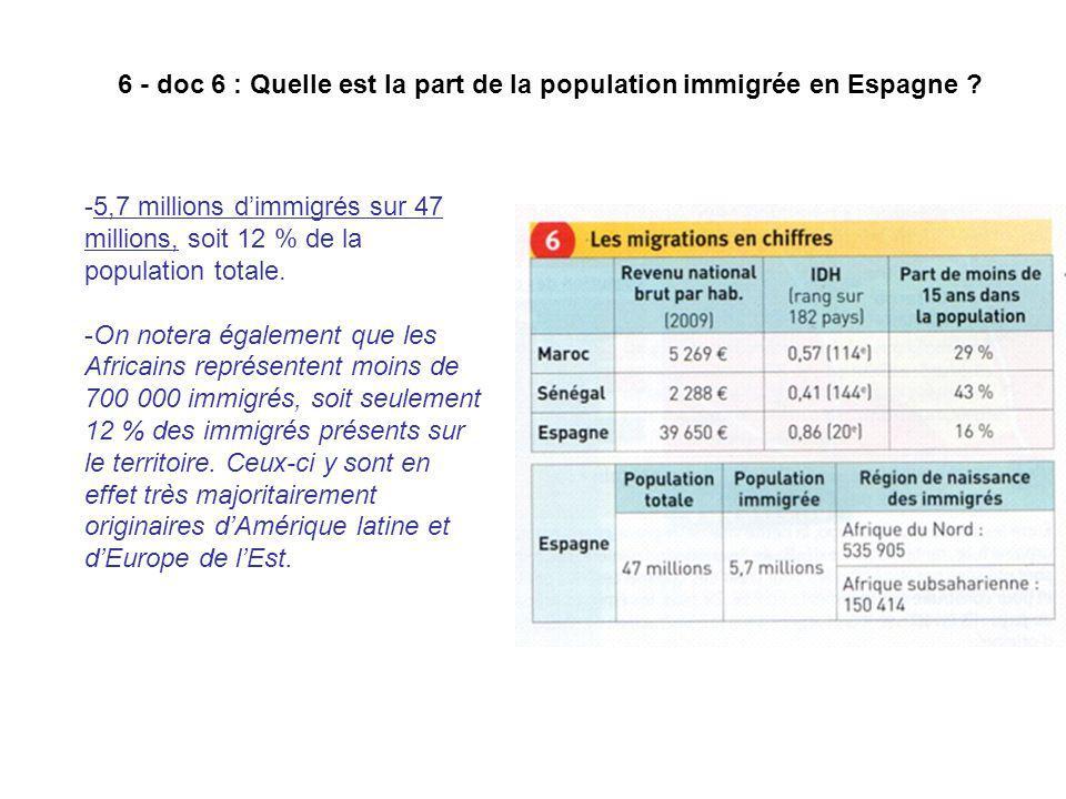 6 - doc 6 : Quelle est la part de la population immigrée en Espagne