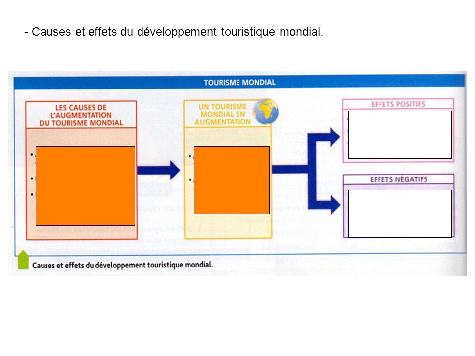 - Causes et effets du développement touristique mondial.