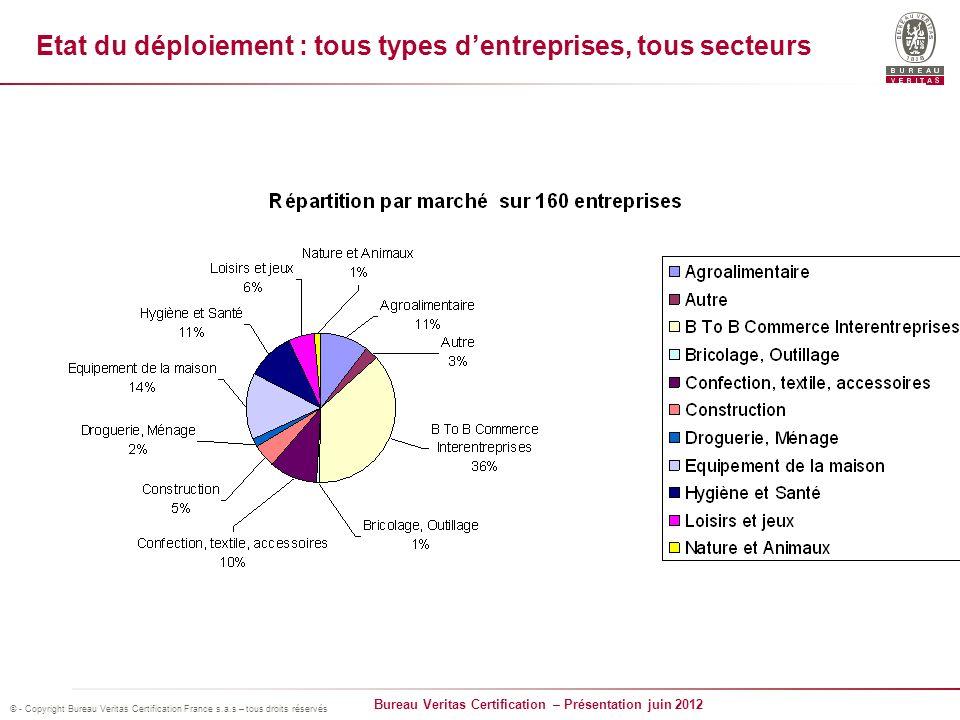 Etat du déploiement : tous types d'entreprises, tous secteurs