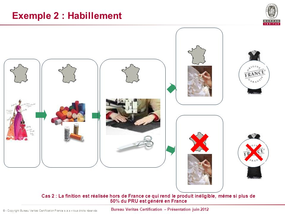 Exemple 2 : Habillement Marque France Finition Matières 1ères Création