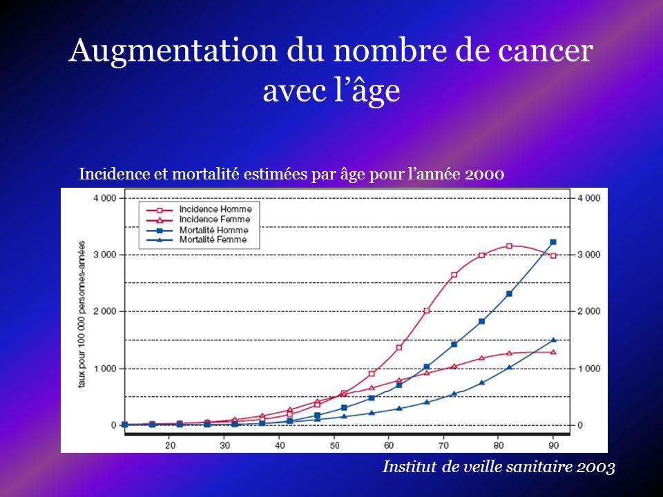 Augmentation du nombre de cancer avec l'âge