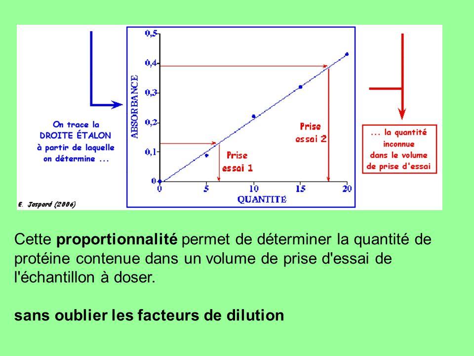 Cette proportionnalité permet de déterminer la quantité de protéine contenue dans un volume de prise d essai de l échantillon à doser.