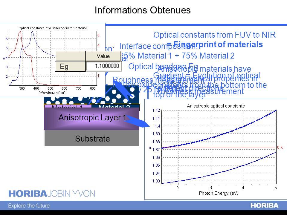Informations Obtenues