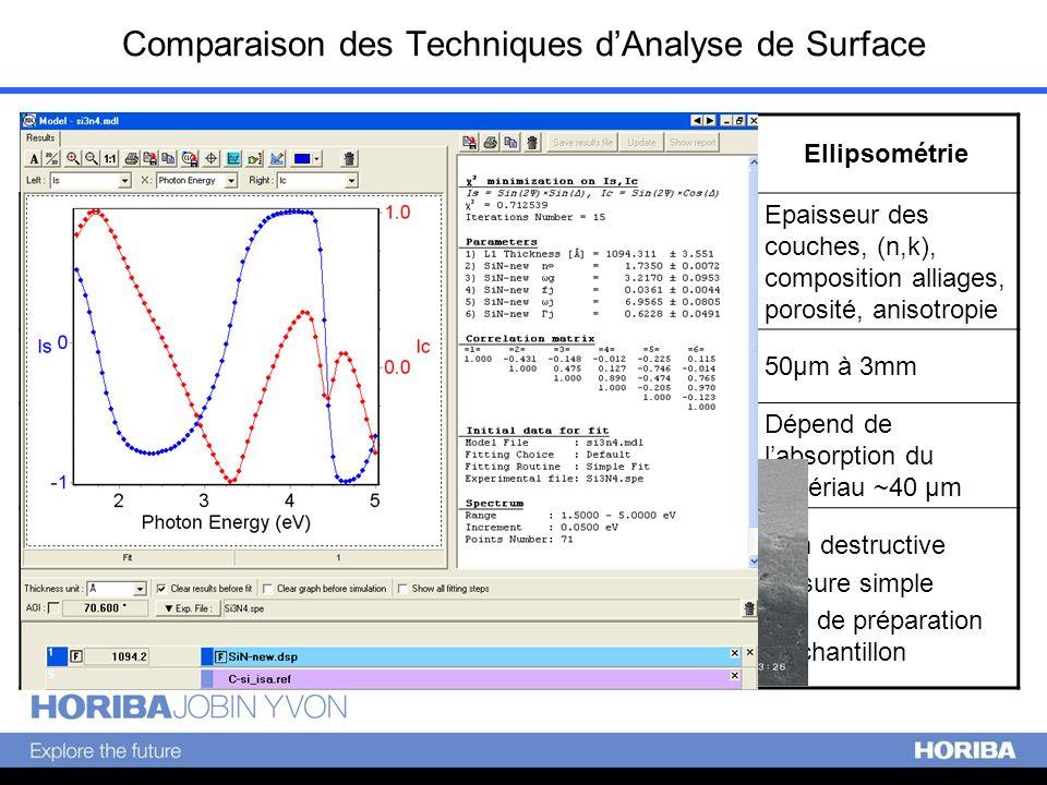 Comparaison des Techniques d'Analyse de Surface