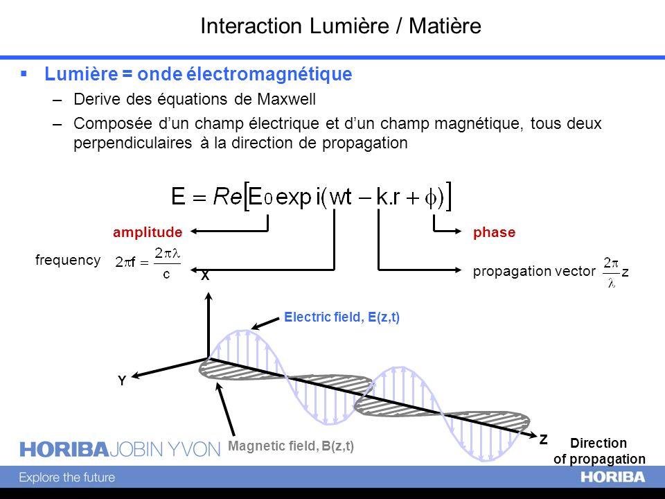 Interaction Lumière / Matière
