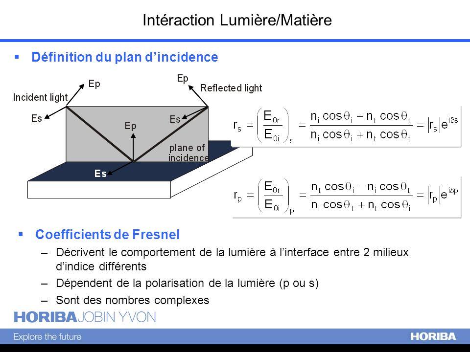 Intéraction Lumière/Matière