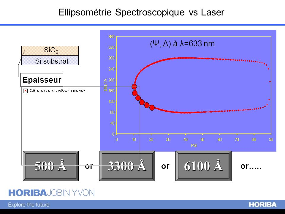 Ellipsométrie Spectroscopique vs Laser