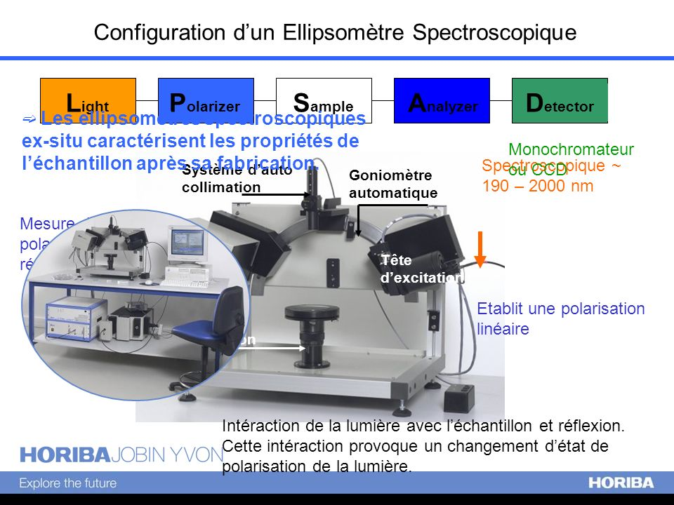 Configuration d'un Ellipsomètre Spectroscopique