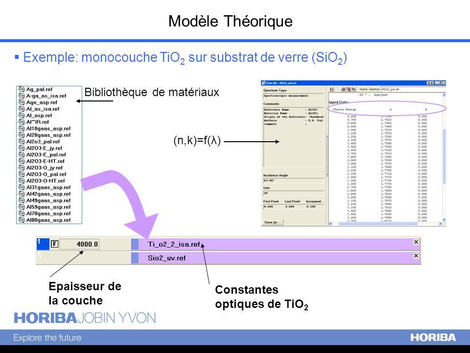 Modèle Théorique Exemple: monocouche TiO2 sur substrat de verre (SiO2)
