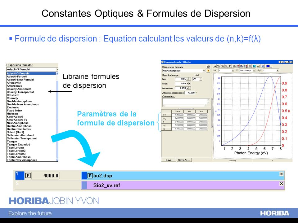 Constantes Optiques & Formules de Dispersion