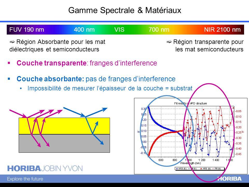 Gamme Spectrale & Matériaux