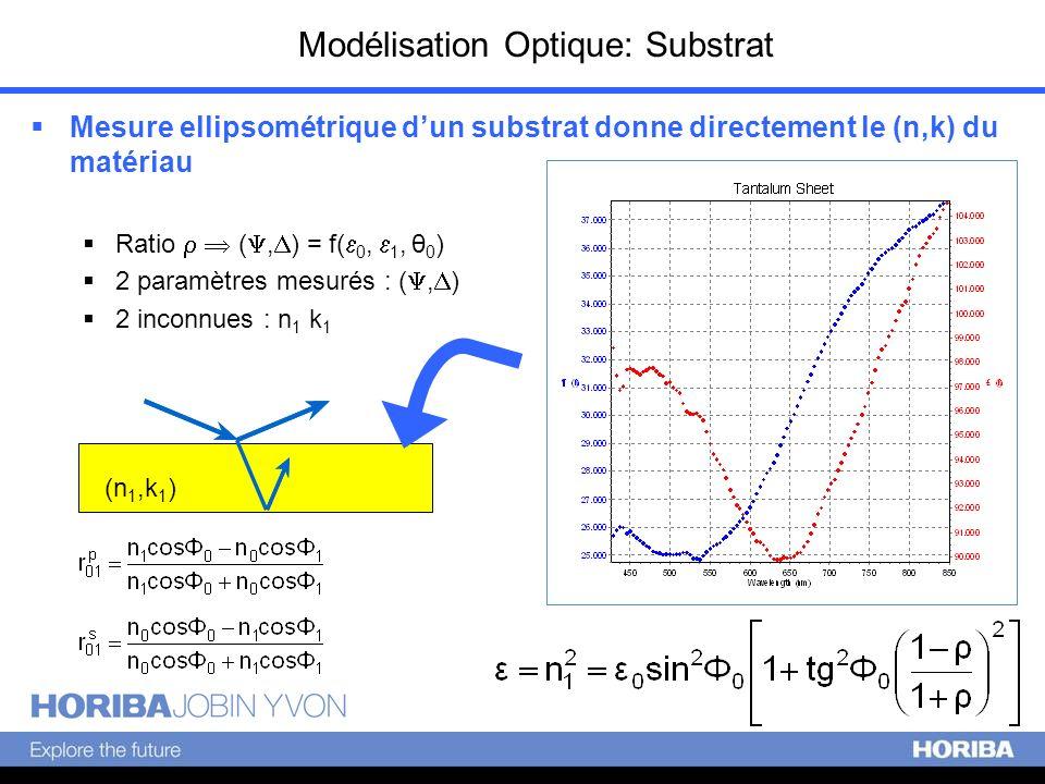 Modélisation Optique: Substrat
