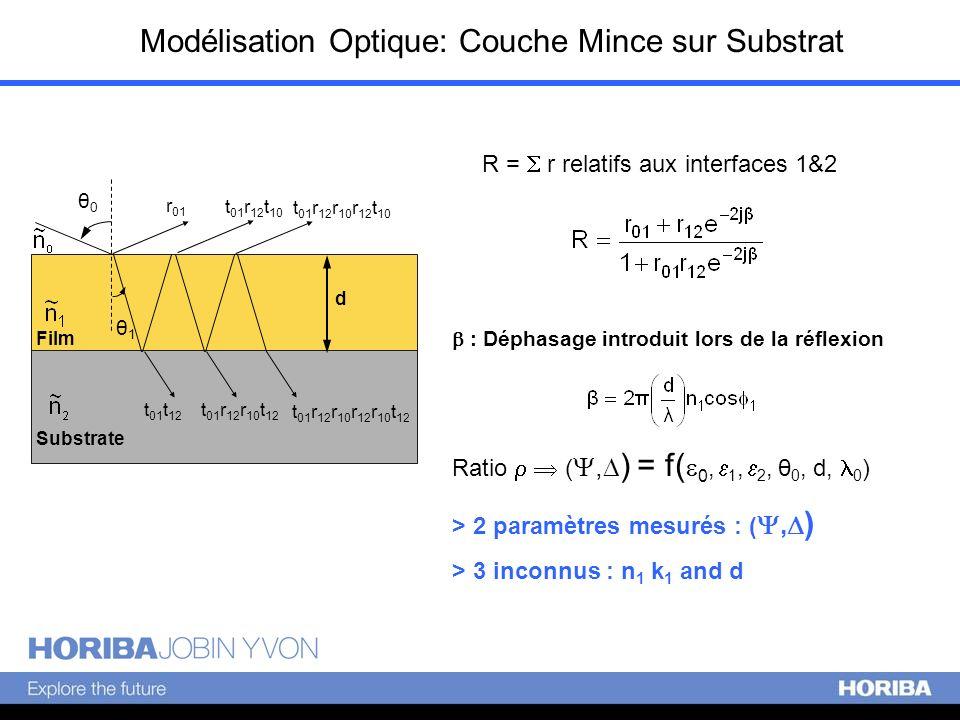 Modélisation Optique: Couche Mince sur Substrat