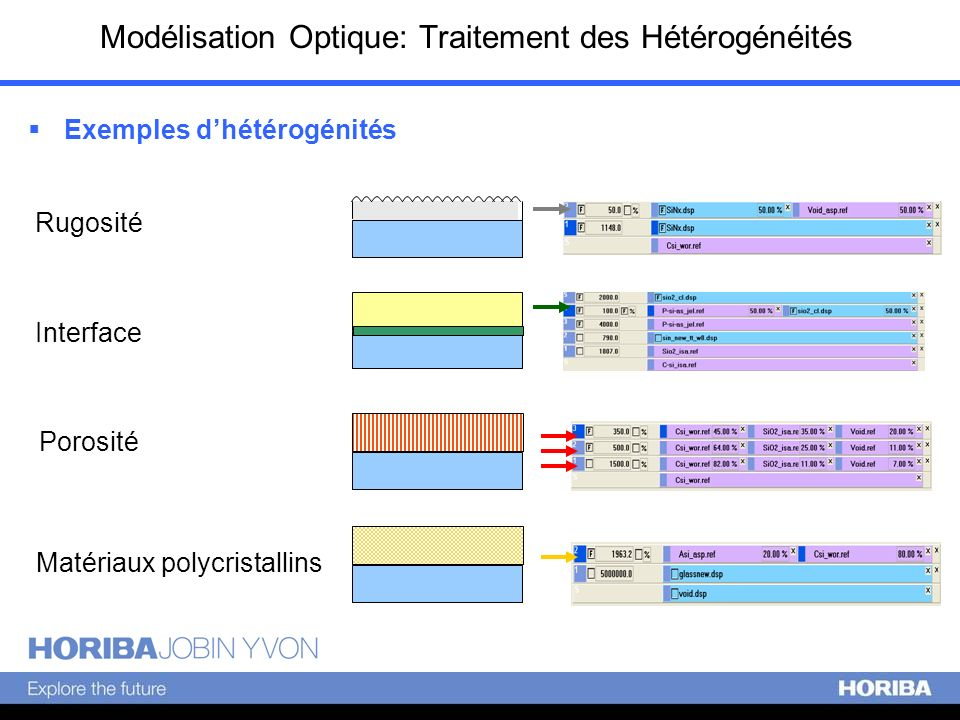 Modélisation Optique: Traitement des Hétérogénéités