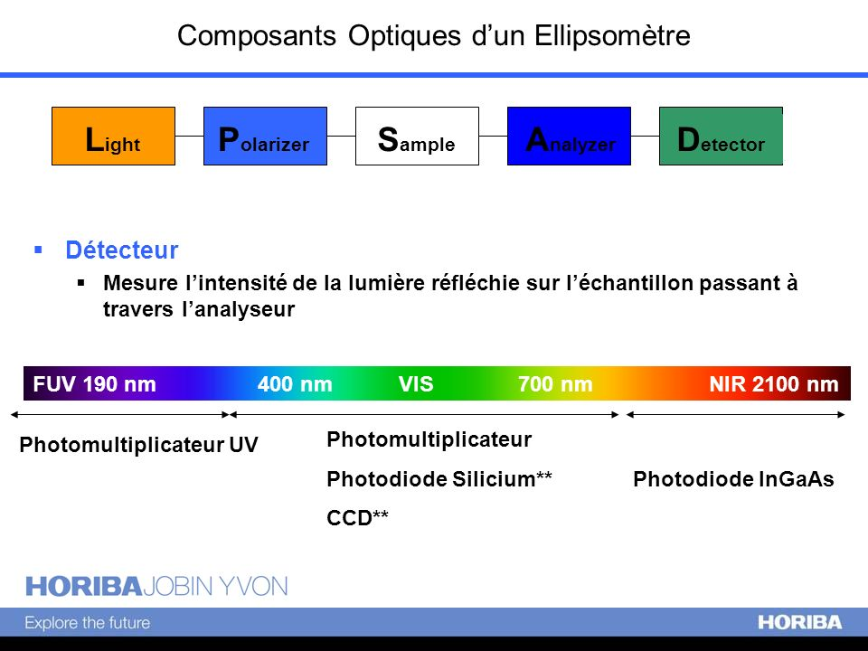 Composants Optiques d'un Ellipsomètre