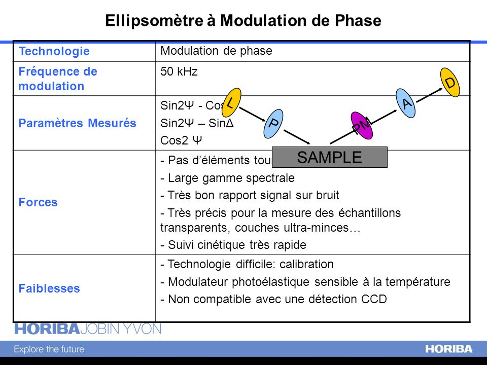 Ellipsomètre à Modulation de Phase