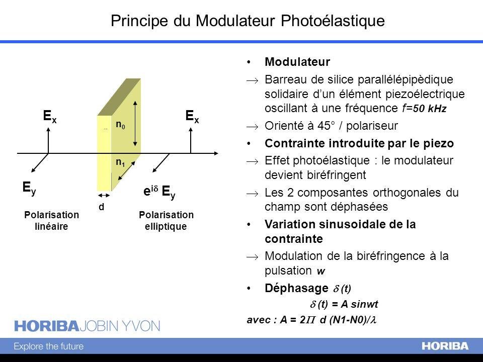Polarisation linéaire Polarisation elliptique