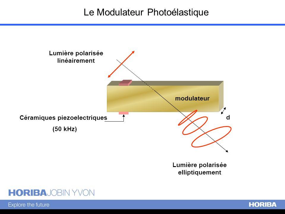 Lumière polarisée elliptiquement Lumière polarisée linéairement