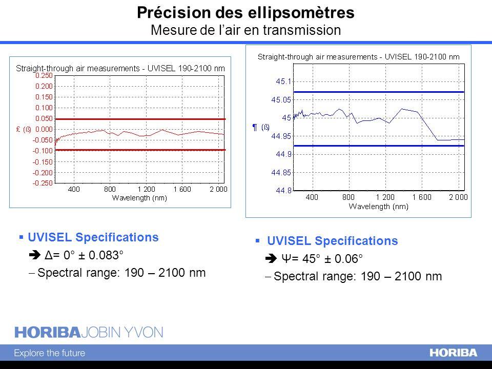 Précision des ellipsomètres Mesure de l'air en transmission